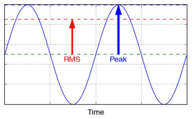 PeakvsRMS-640x395